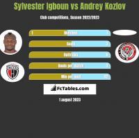 Sylvester Igboun vs Andrey Kozlov h2h player stats