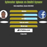 Sylvester Igboun vs Dmitri Sysuev h2h player stats