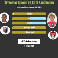 Sylvester Igboun vs Kirill Panczenko h2h player stats