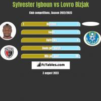 Sylvester Igboun vs Lovro Bizjak h2h player stats