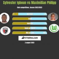 Sylvester Igboun vs Maximilian Philipp h2h player stats