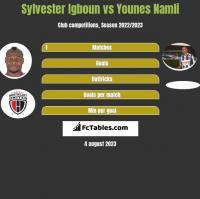 Sylvester Igboun vs Younes Namli h2h player stats