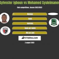 Sylvester Igboun vs Mohamed Syuleimanov h2h player stats
