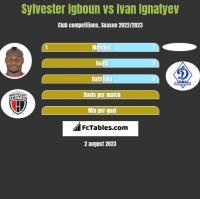 Sylvester Igboun vs Ivan Ignatyev h2h player stats