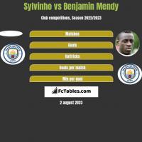 Sylvinho vs Benjamin Mendy h2h player stats