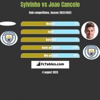 Sylvinho vs Joao Cancelo h2h player stats