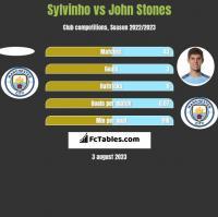 Sylvinho vs John Stones h2h player stats