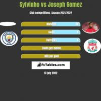 Sylvinho vs Joseph Gomez h2h player stats