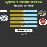 Sylvinho vs Oleksandr Zinchenko h2h player stats