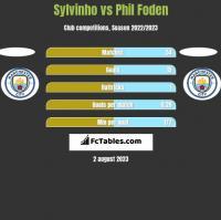 Sylvinho vs Phil Foden h2h player stats