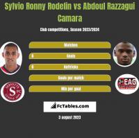 Sylvio Ronny Rodelin vs Abdoul Razzagui Camara h2h player stats