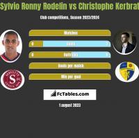 Sylvio Ronny Rodelin vs Christophe Kerbrat h2h player stats