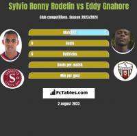 Sylvio Ronny Rodelin vs Eddy Gnahore h2h player stats