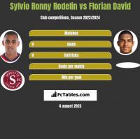 Sylvio Ronny Rodelin vs Florian David h2h player stats