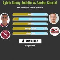 Sylvio Ronny Rodelin vs Gaetan Courtet h2h player stats