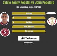 Sylvio Ronny Rodelin vs John Popelard h2h player stats