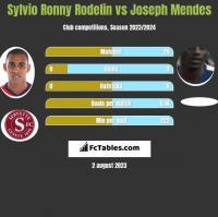 Sylvio Ronny Rodelin vs Joseph Mendes h2h player stats
