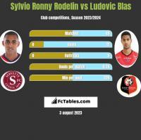 Sylvio Ronny Rodelin vs Ludovic Blas h2h player stats