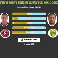 Sylvio Ronny Rodelin vs Marcus Regis Coco h2h player stats