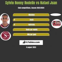Sylvio Ronny Rodelin vs Natael Juan h2h player stats