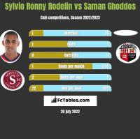 Sylvio Ronny Rodelin vs Saman Ghoddos h2h player stats