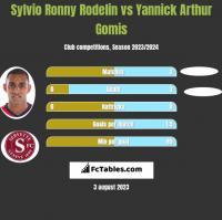 Sylvio Ronny Rodelin vs Yannick Arthur Gomis h2h player stats
