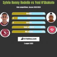Sylvio Ronny Rodelin vs Yeni N'Gbakoto h2h player stats