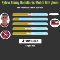 Sylvio Ronny Rodelin vs Mehdi Merghem h2h player stats