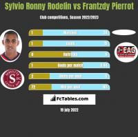 Sylvio Ronny Rodelin vs Frantzdy Pierrot h2h player stats