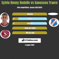 Sylvio Ronny Rodelin vs Gaoussou Traore h2h player stats