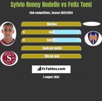 Sylvio Ronny Rodelin vs Felix Tomi h2h player stats