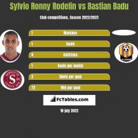 Sylvio Ronny Rodelin vs Bastian Badu h2h player stats