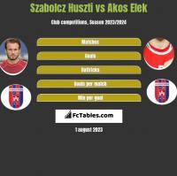 Szabolcz Huszti vs Akos Elek h2h player stats
