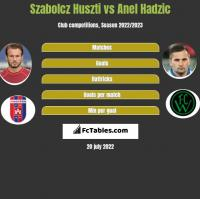 Szabolcz Huszti vs Anel Hadzic h2h player stats