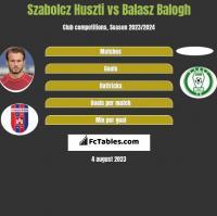 Szabolcz Huszti vs Balasz Balogh h2h player stats