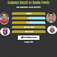 Szabolcz Huszti vs Danilo Pantic h2h player stats