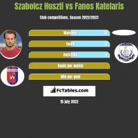 Szabolcz Huszti vs Fanos Katelaris h2h player stats