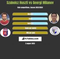 Szabolcz Huszti vs Georgi Milanov h2h player stats
