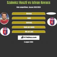 Szabolcz Huszti vs Istvan Kovacs h2h player stats