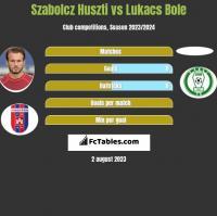 Szabolcz Huszti vs Lukacs Bole h2h player stats