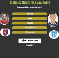Szabolcz Huszti vs Lyes Houri h2h player stats