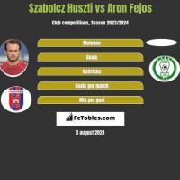Szabolcz Huszti vs Aron Fejos h2h player stats