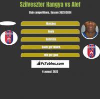 Szilveszter Hangya vs Alef h2h player stats