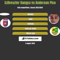 Szilveszter Hangya vs Anderson Pico h2h player stats