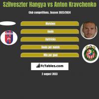 Szilveszter Hangya vs Anton Kravchenko h2h player stats