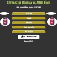 Szilveszter Hangya vs Attila Fiola h2h player stats