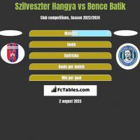 Szilveszter Hangya vs Bence Batik h2h player stats