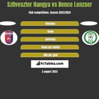 Szilveszter Hangya vs Bence Lenzser h2h player stats