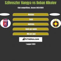 Szilveszter Hangya vs Boban Nikolov h2h player stats