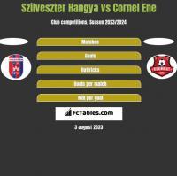 Szilveszter Hangya vs Cornel Ene h2h player stats